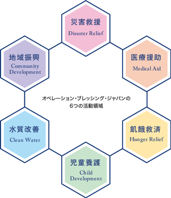 オペレーション・ブレッシング・ジャパンの6つの活動領域