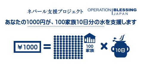 あなたの1,000円が、100家族の10日分の水を支援します。